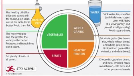142755_harvard.healthyeatingplate_principal